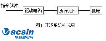 伺服系统的分类与发展方向