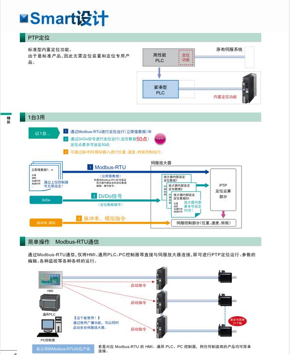富士伺服系统 ALPHA5 Smart Plus