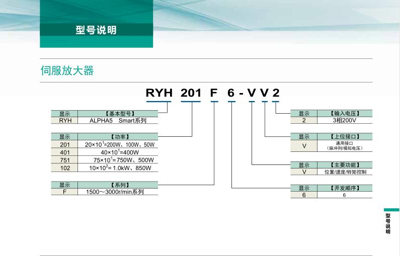 富士伺服系统 ALPHA5 Smart Plus型号说明