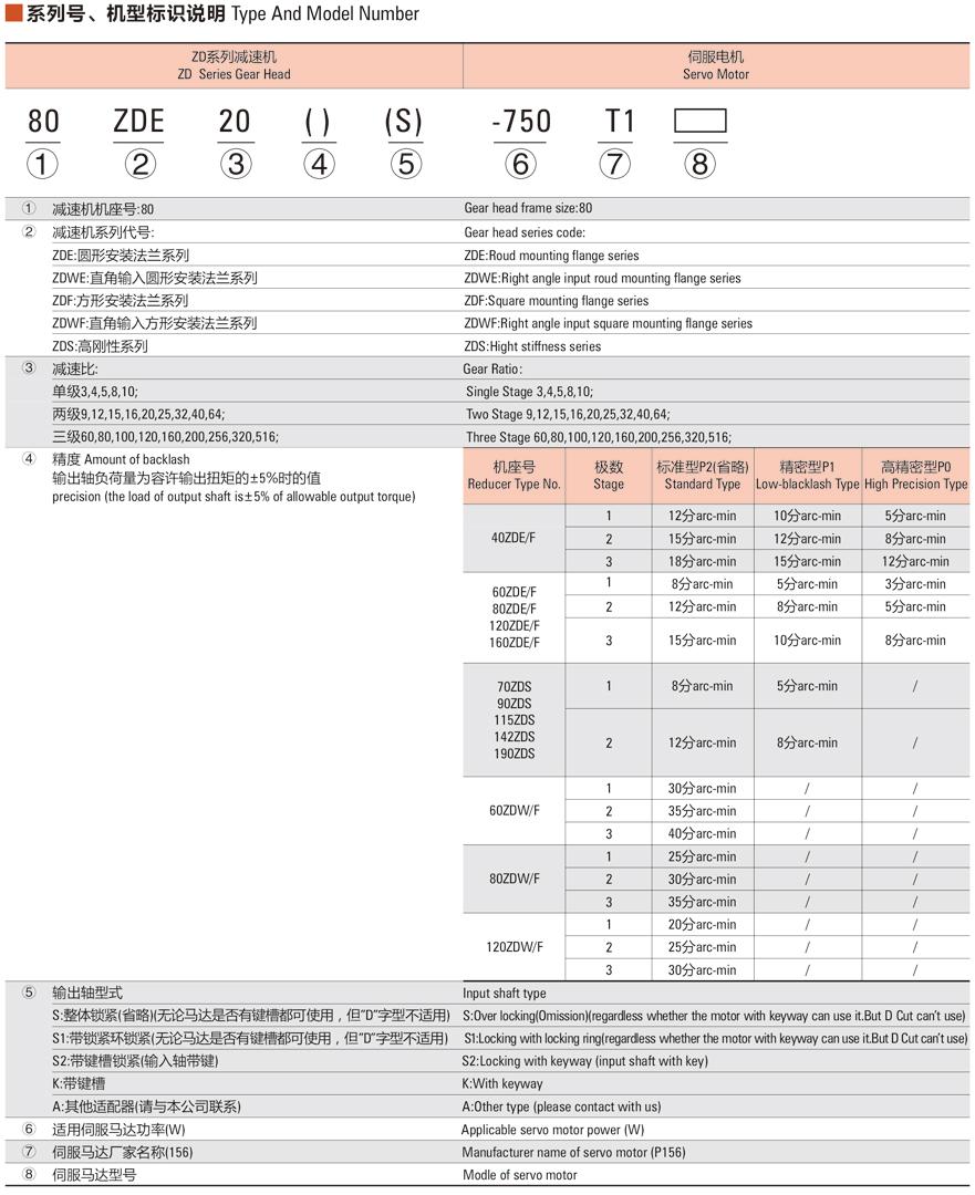 中大ZDE(F)系列减速机规格说明