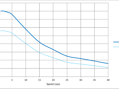 步进电机在自动化应用中应避免的常见错误(上)