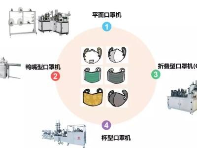 外科平面口罩机设备中的自动化方案应用|伺服电机