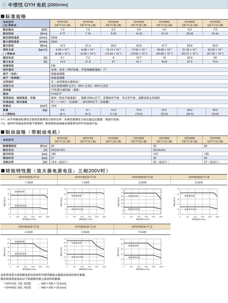 富士伺服电机GYH型号规格