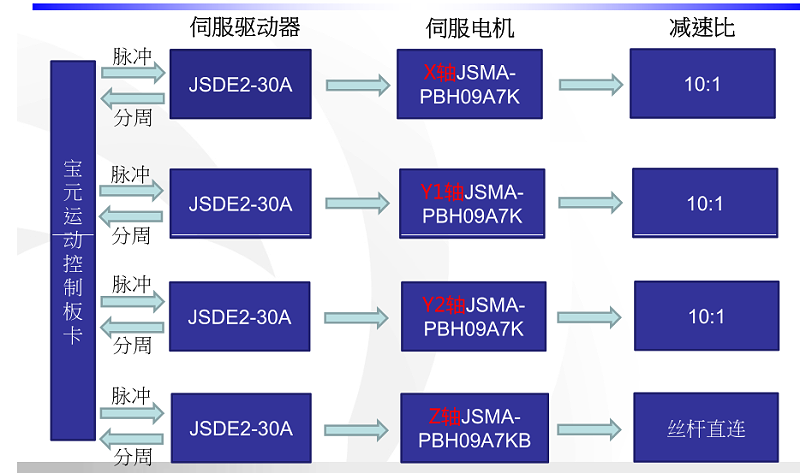 东元JSDE2交流伺服电机应用在木工开料机上的电气系统图