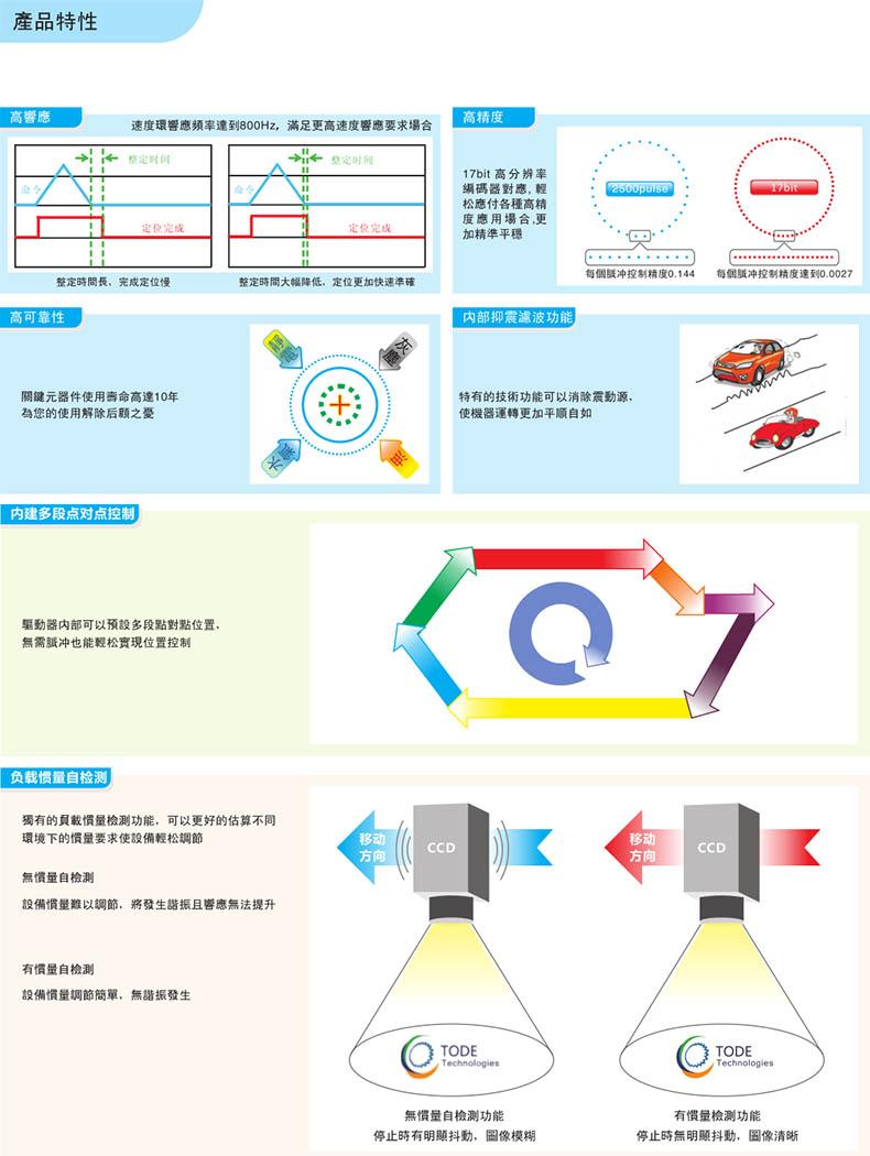 台湾拓达伺服电机驱动器产品特点