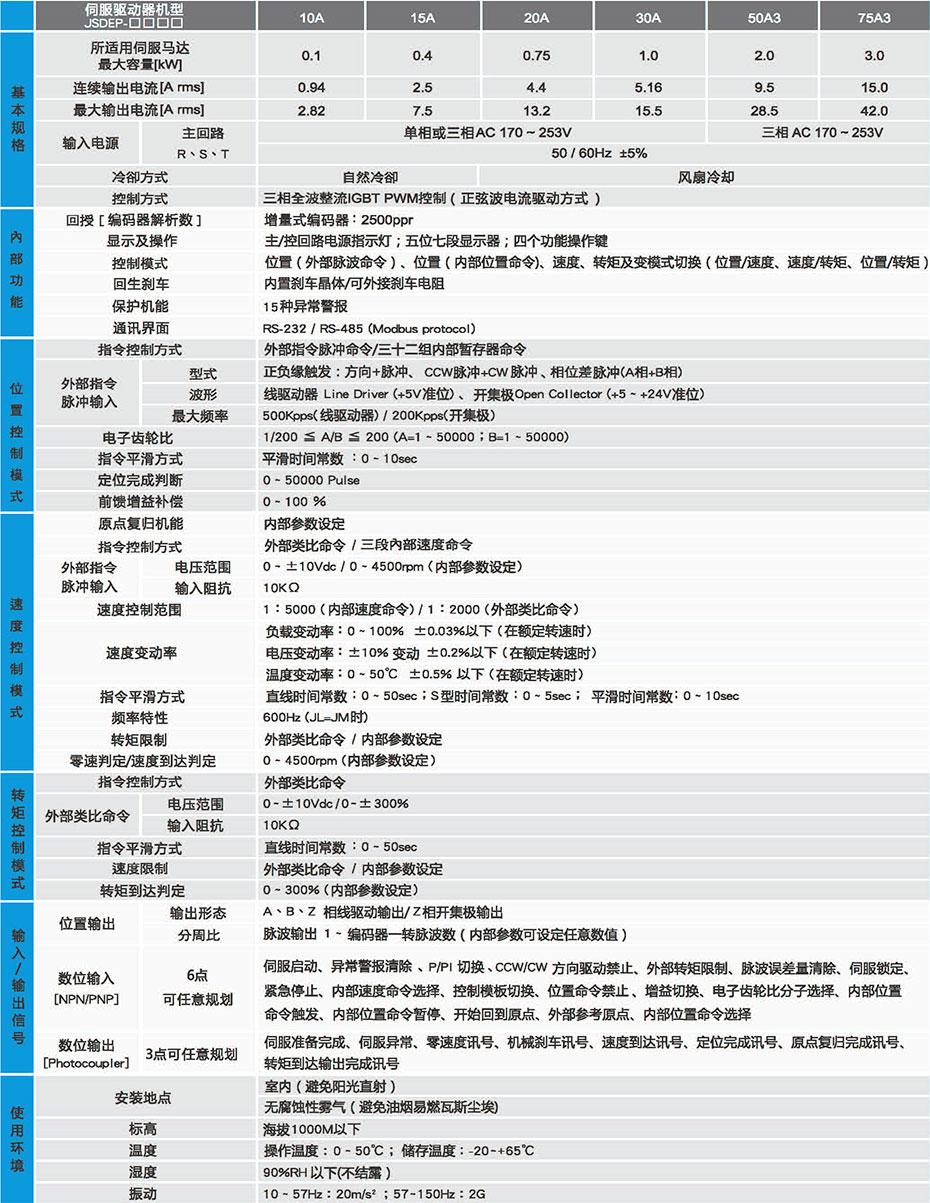 JSDEP伺服驱动器规格