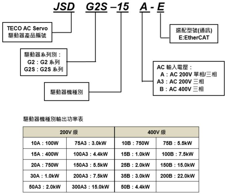 东元总线伺服驱动器JSDG2S系列