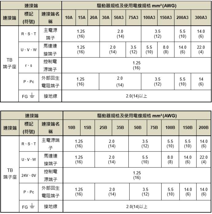 东元总线伺服驱动器JSDG2S系列规格